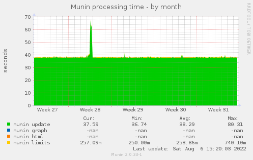 Munin processing time