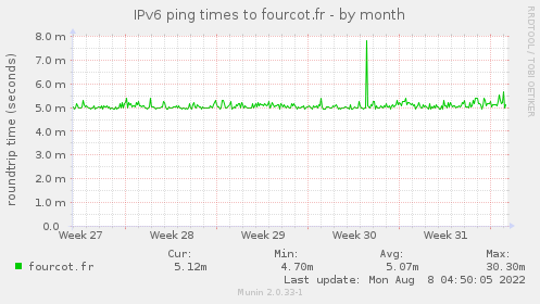 IPv6 ping times to fourcot.fr