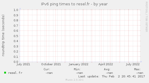 IPv6 ping times to resel.fr