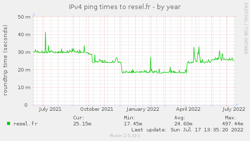 IPv4 ping times to resel.fr