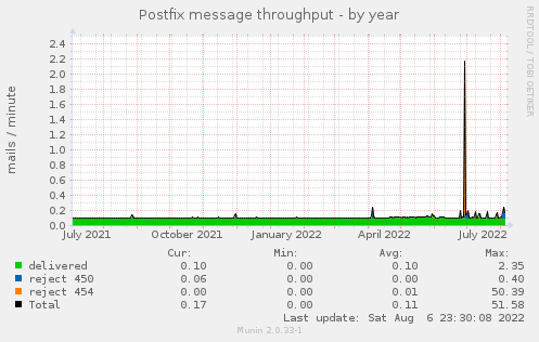 Postfix message throughput